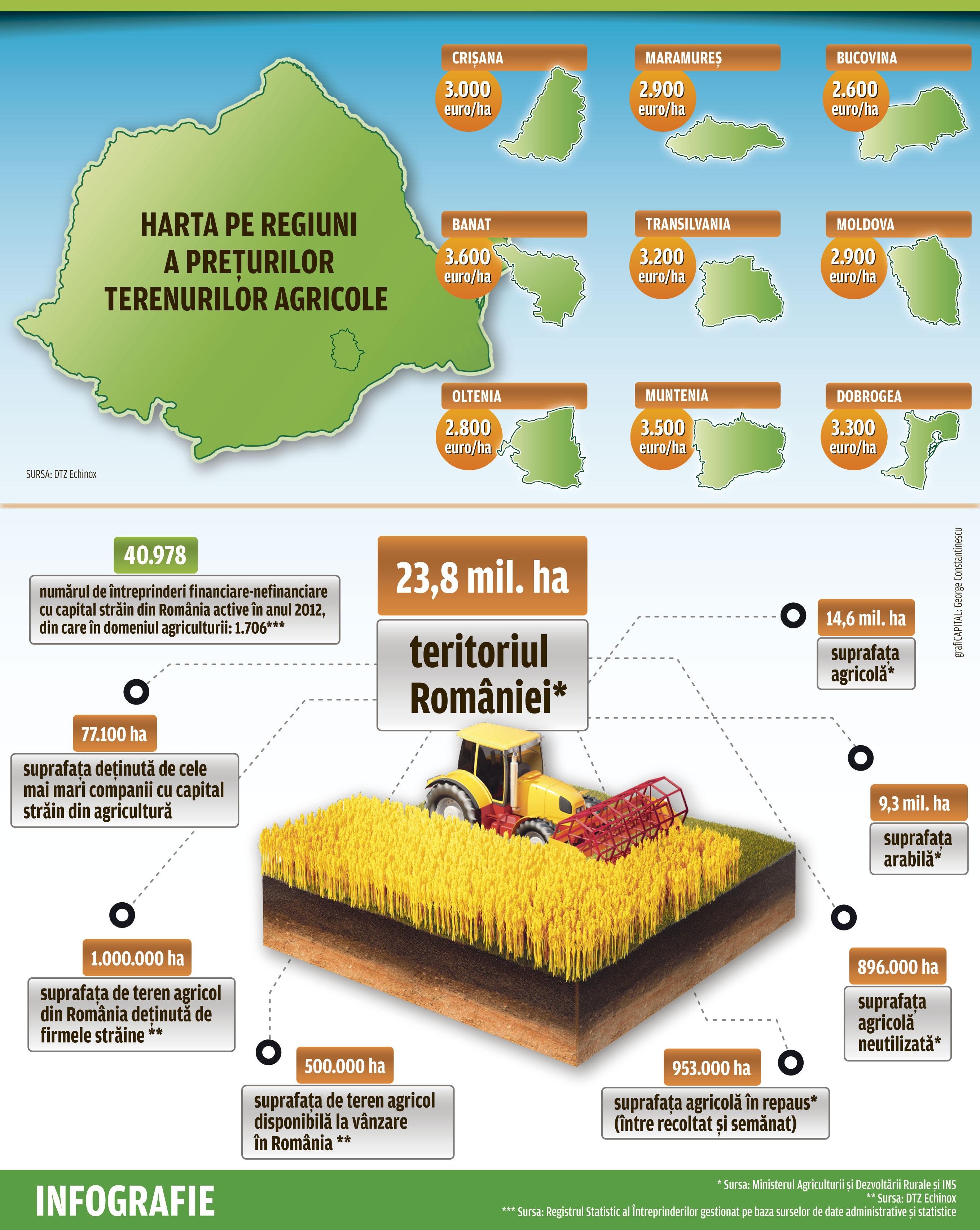 Harta Pe Regiuni A Prețurilor Terenurilor Agricole Capital Ro