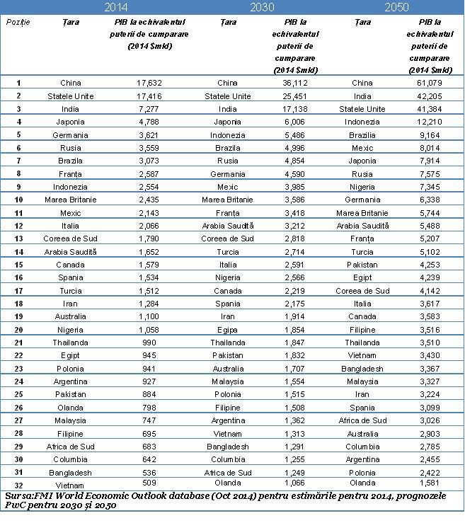 prognozele PwC pentru 2030 şi 2050