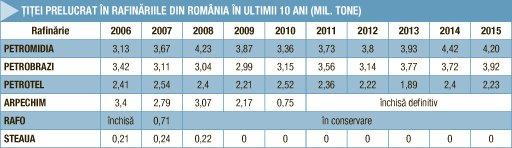 Privatizarea rafinăriilor din România, între eșec și succes