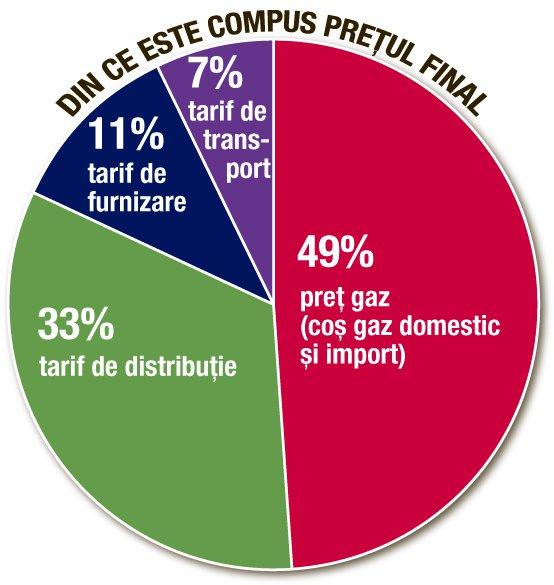 România, împărţită în două de preţul gazului. De ce Nordul plăteşte cu 15% mai mult decât Sudul