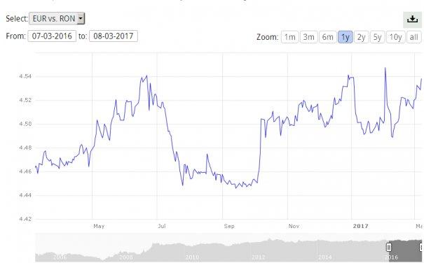 curs valutar bnr azi euro vanzare