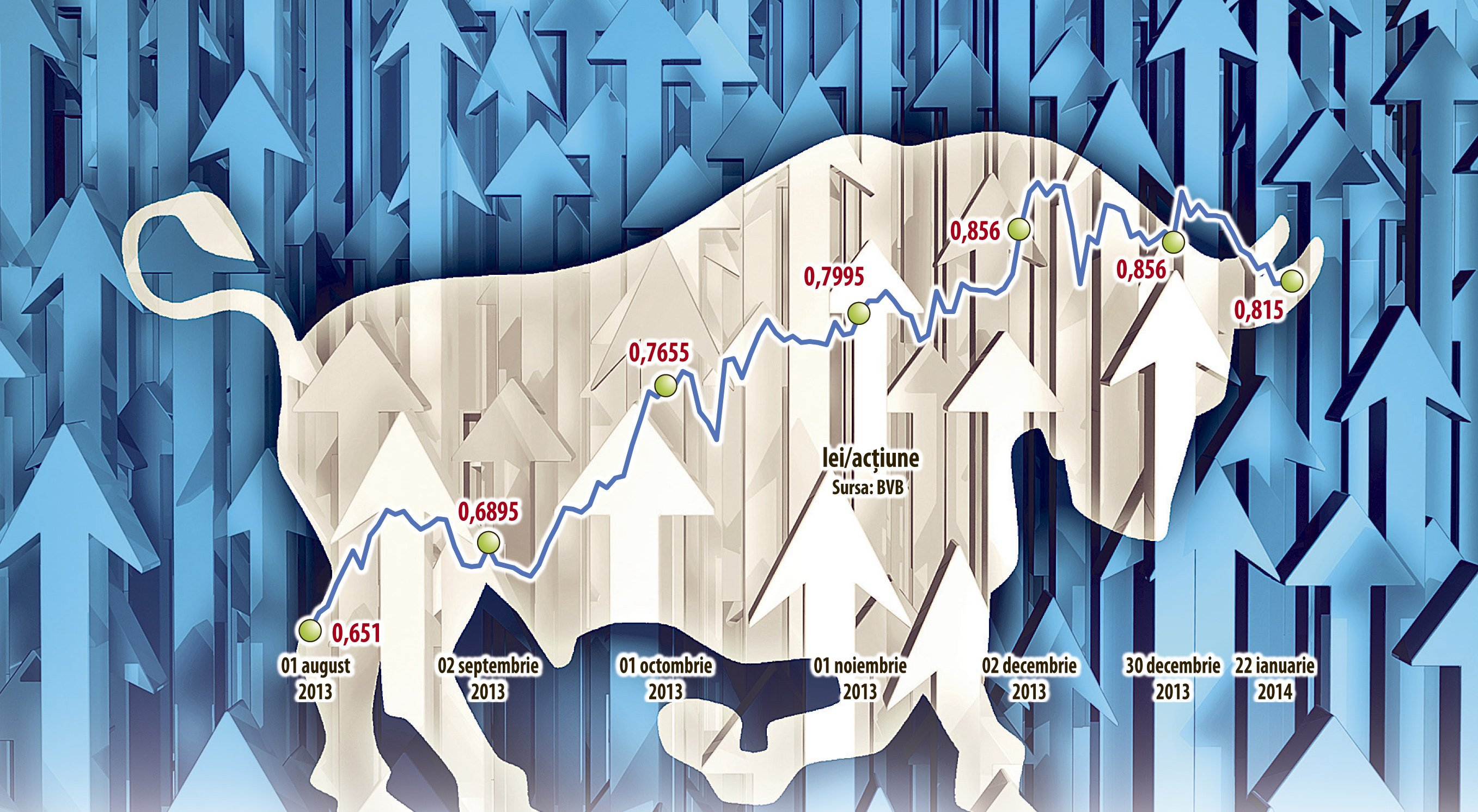 Fondul Proprietatea: 3 ani de investiţii doar în acționarii proprii