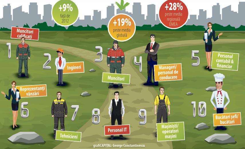 Inginerii și muncitorii calificați, «specii rare» vânate de angajatori