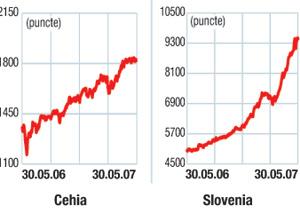 Indicii burselor din europa centrală şi de est: Performanţe mixte