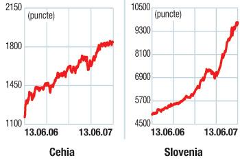Indicii burselor din Europa Centrală si de Est: A crescut volatilitatea