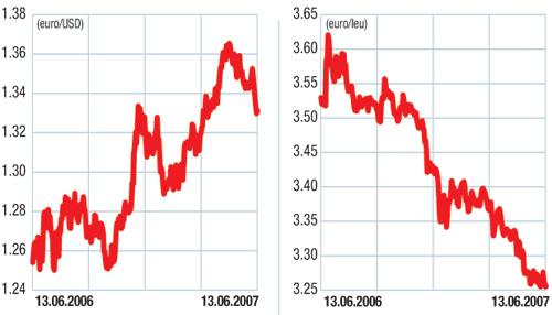 Piaţa valutară externă (forex): Dolarul, din nou pe val