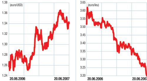 Piaţa valutară externă (forex): Dolarul, lăsat fără sprijin