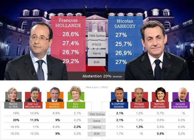 ALEGERILE DIN FRANȚA. Hollande și Sarkozy se vor duela în turul doi
